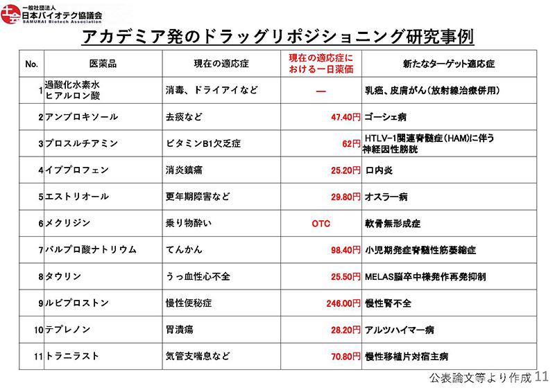 11_薬価制度改革に関する意見(日本バイオテク)20190724薬価専門部会