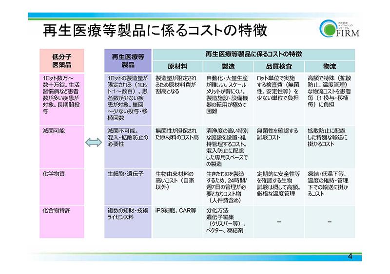 04_薬価制度改革に関する意見(FIRM)20190724薬価専門部会