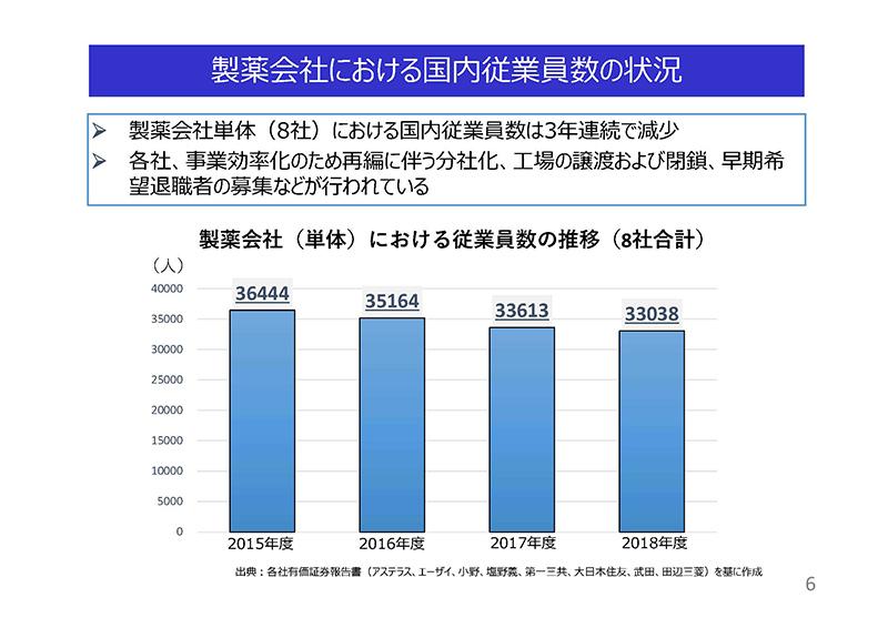 06_薬価制度改革に関する意見(日薬連)20190724薬価専門部会