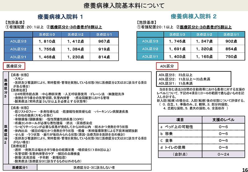 016_2019年7月3日の入院分科会資料「入─1」