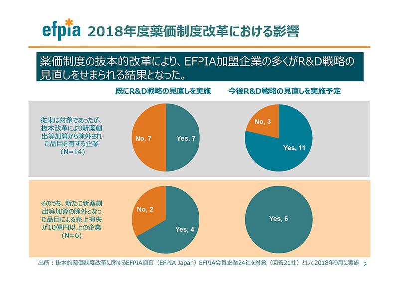 02_薬価制度改革に関する意見(EFPIA)20190724薬価専門部会