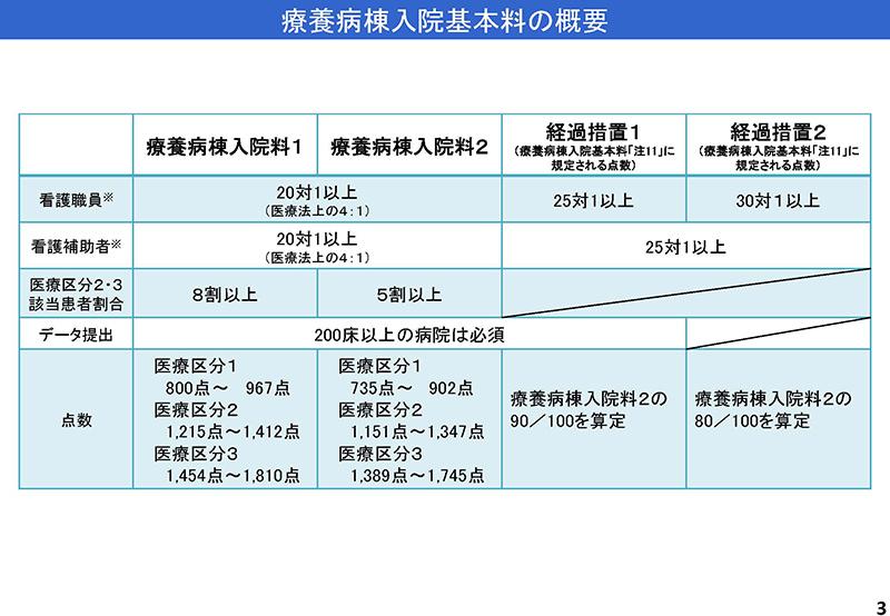 003_2019年7月3日の入院分科会資料「入─1」