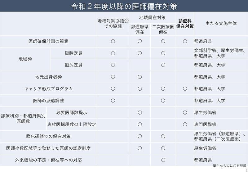 02_医師養成課程を通じた偏在対策について_20190718医療部会資料
