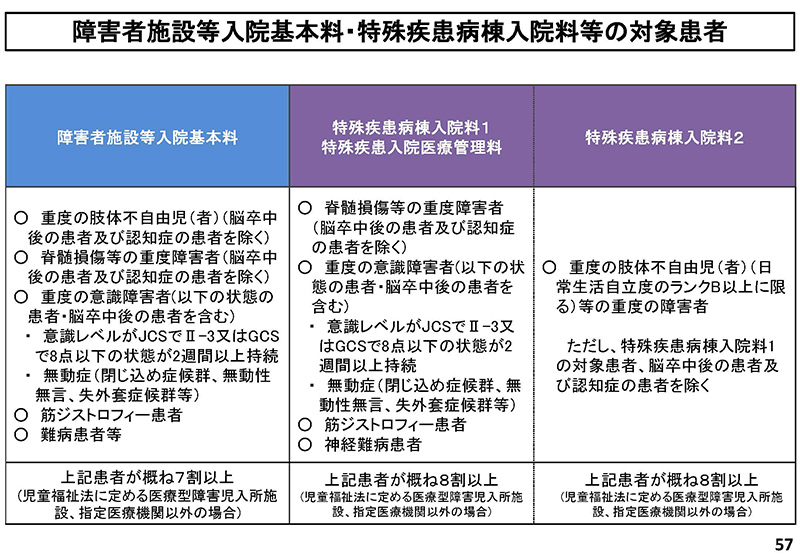 057_2019年7月3日の入院分科会資料「入─1」