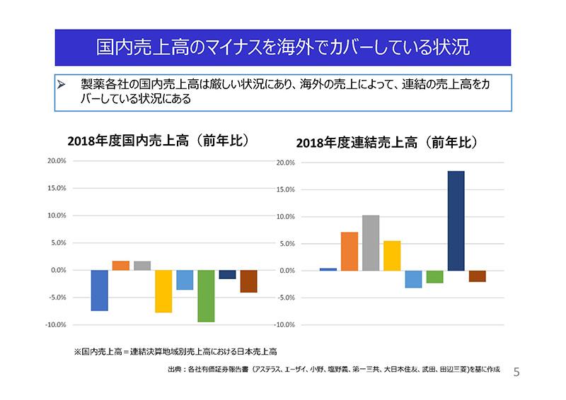 05_薬価制度改革に関する意見(日薬連)20190724薬価専門部会