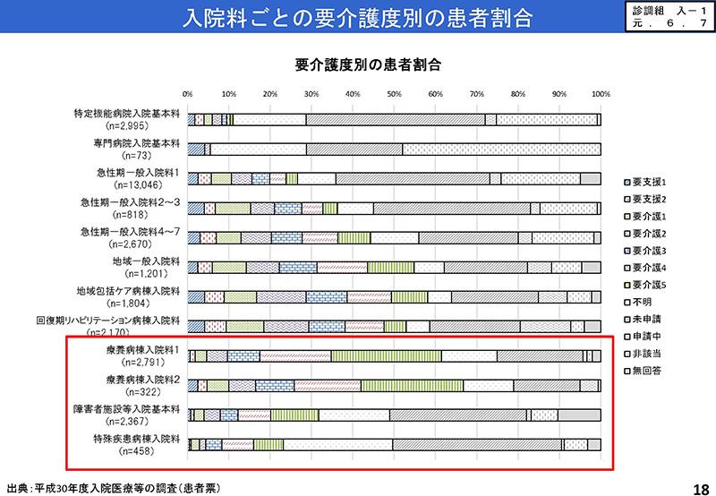018_2019年7月3日の入院分科会資料「入─1」