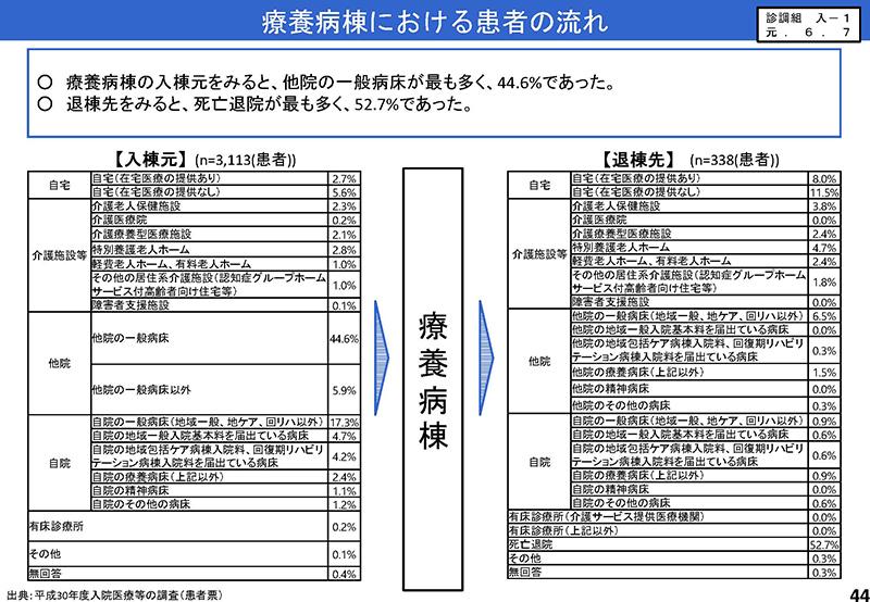 044_2019年7月3日の入院分科会資料「入─1」