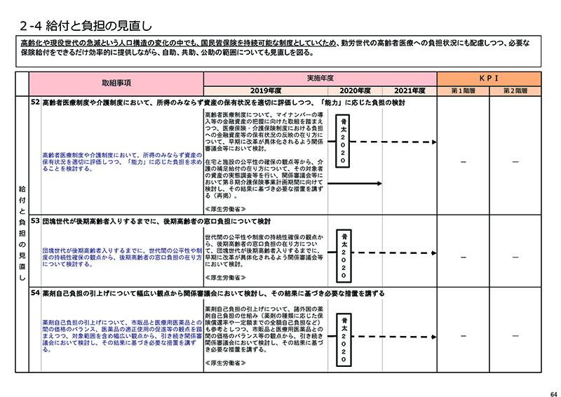 新経済・財政再生計画 改革工程表2018