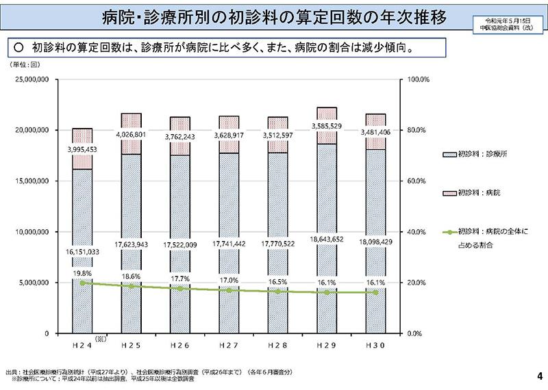 004_横断的事項について(その1)_20190911中医協総会
