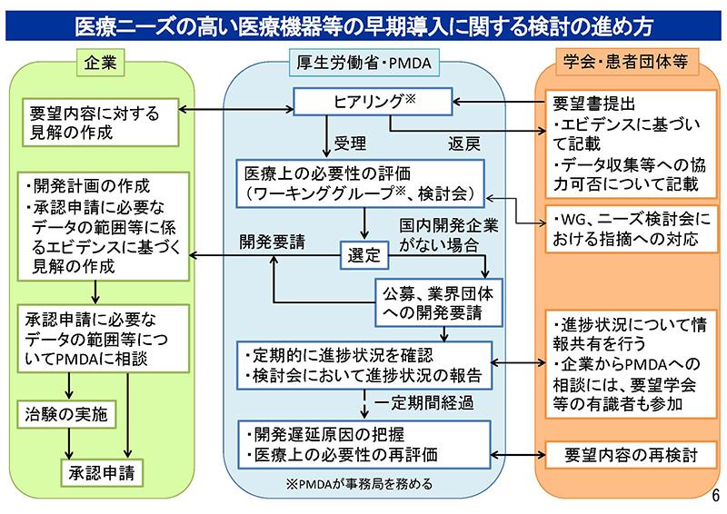 006_保険医療材料制度の見直しの検討について_20190911中医協・材料部会