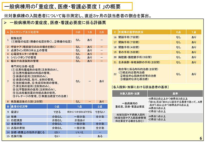 006_診療情報・指標等作業グループ報告_20190905中医協入院分科会