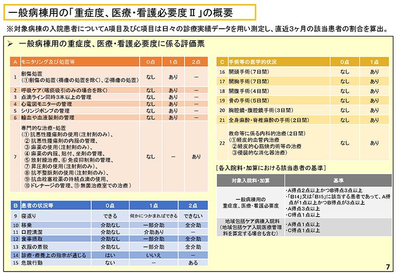 007_診療情報・指標等作業グループ報告_20190905中医協入院分科会