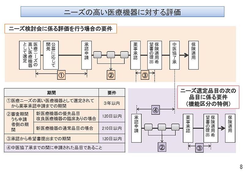 008_保険医療材料制度の見直しの検討について_20190911中医協・材料部会