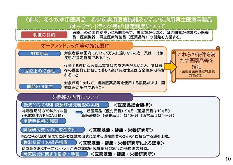 010_保険医療材料制度の見直しの検討について_20190911中医協・材料部会