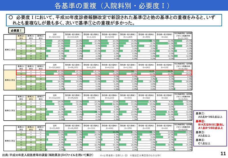 011_診療情報・指標等作業グループ報告_20190905中医協入院分科会