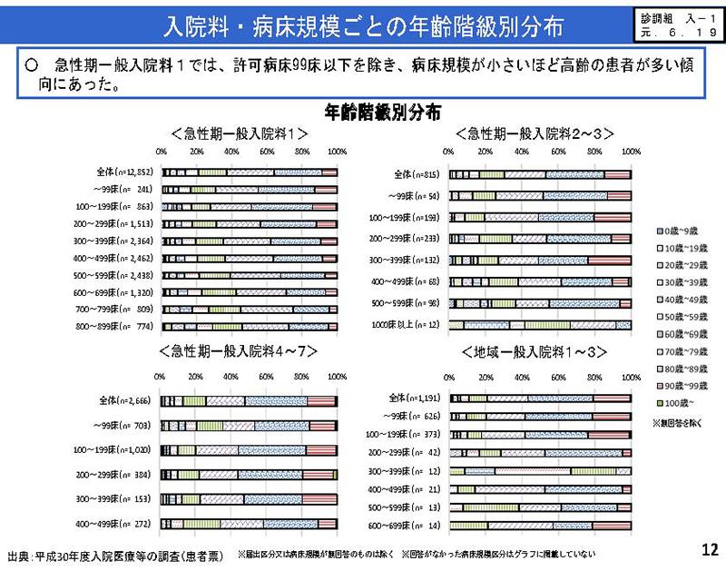 012_入院分科会における検討状況_20290828中医協小委員会