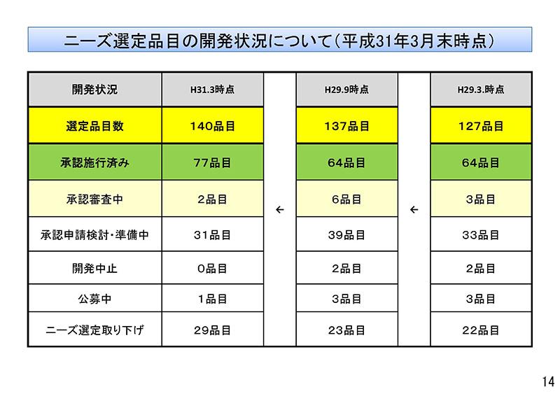 014_保険医療材料制度の見直しの検討について_20190911中医協・材料部会
