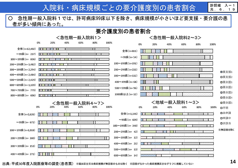 014_入院分科会における検討状況_20290828中医協小委員会