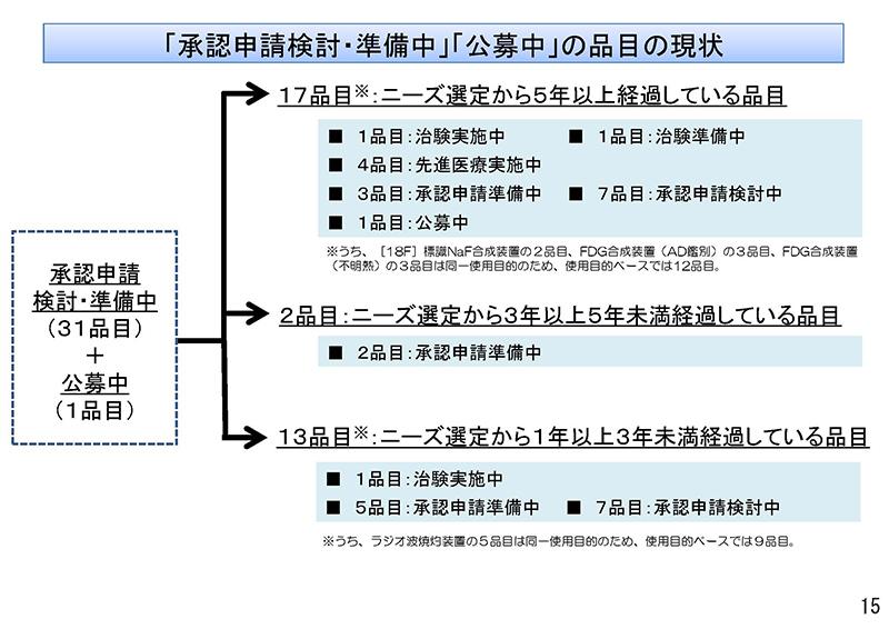 015_保険医療材料制度の見直しの検討について_20190911中医協・材料部会