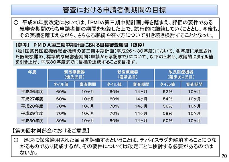 020_保険医療材料制度の見直しの検討について_20190911中医協・材料部会
