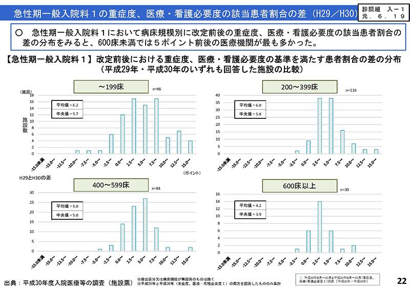 022_入院分科会における検討状況_20290828中医協小委員会