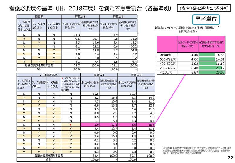 022_診療情報・指標等作業グループ報告_20190905中医協入院分科会