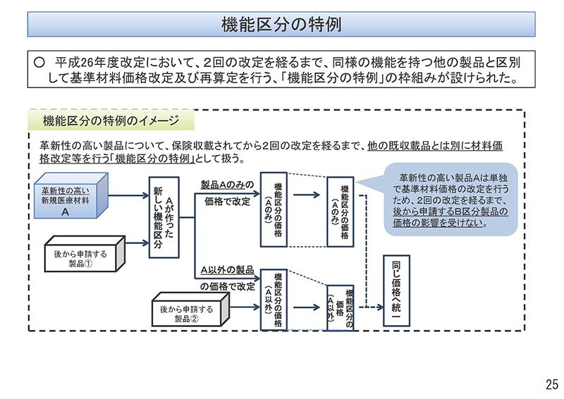 025_保険医療材料制度の見直しの検討について_20190911中医協・材料部会