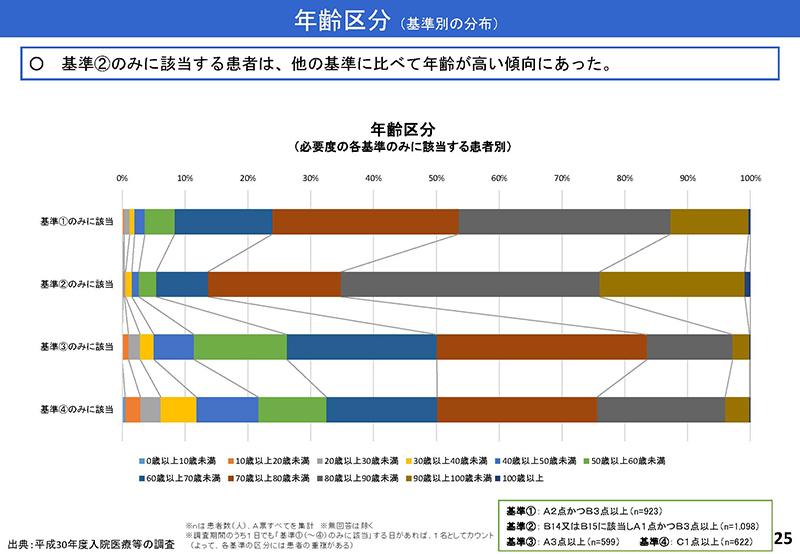 025_診療情報・指標等作業グループ報告_20190905中医協入院分科会