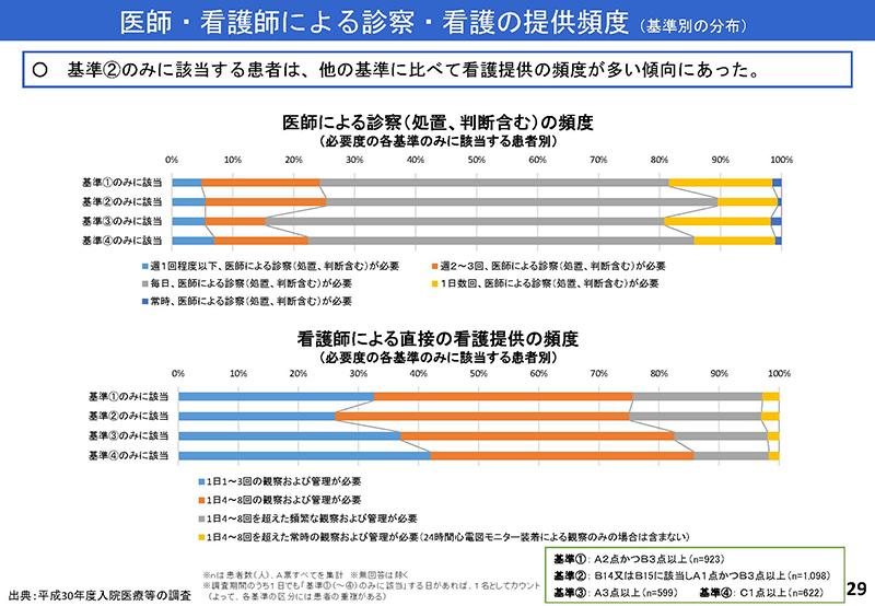 029_診療情報・指標等作業グループ報告_20190905中医協入院分科会