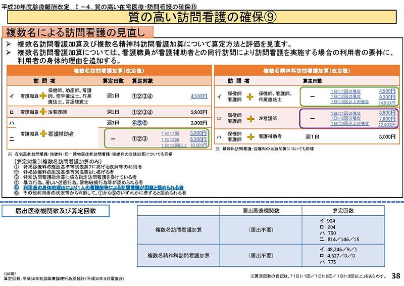038_横断的事項について(その1)_20190911中医協総会
