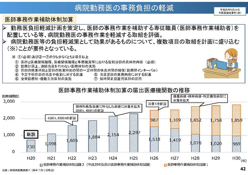 042_横断的事項について(その1)_20190911中医協総会
