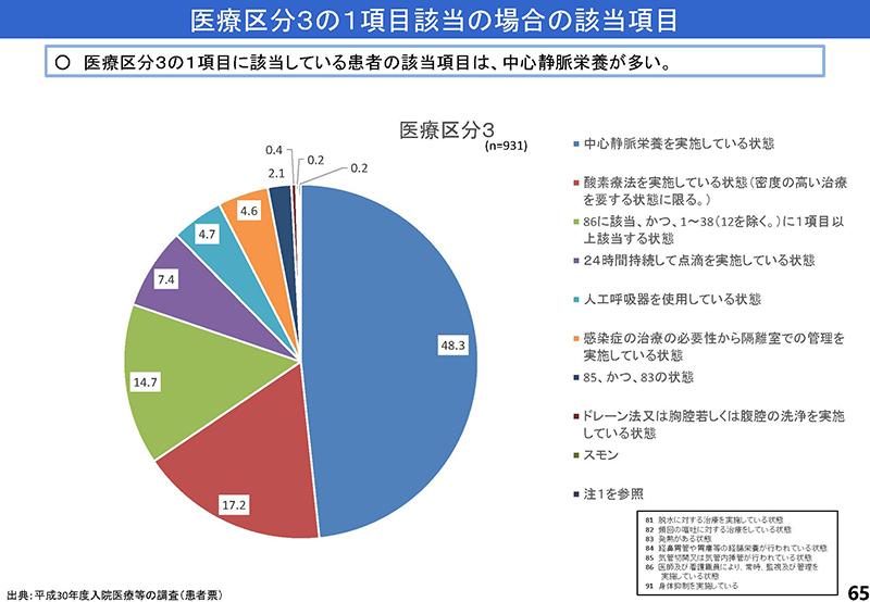 065_診療情報・指標等作業グループ報告_20190905中医協入院分科会