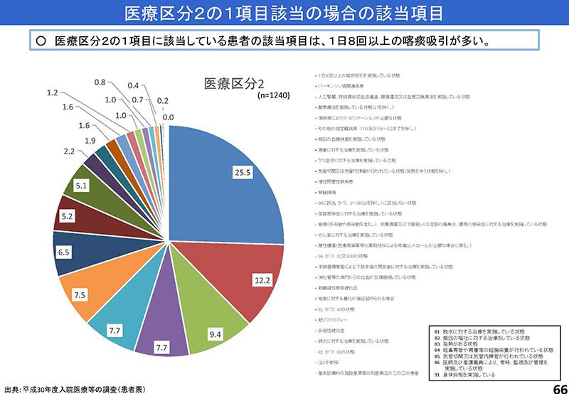 066_診療情報・指標等作業グループ報告_20190905中医協入院分科会