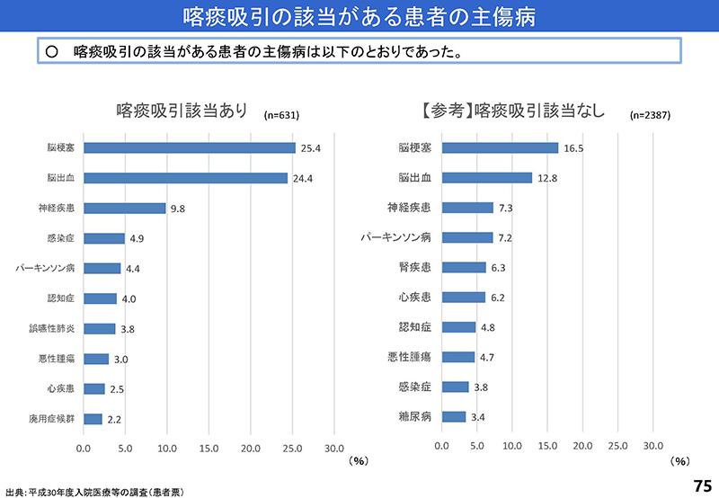 075_診療情報・指標等作業グループ報告_20190905中医協入院分科会