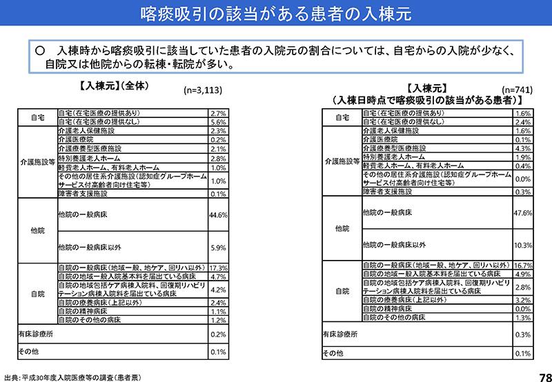 078_診療情報・指標等作業グループ報告_20190905中医協入院分科会