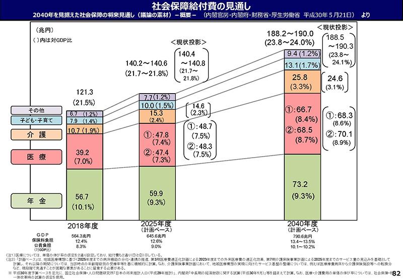 082_【資料2】医療保険制度をめぐる状況[20190927医療保険部会]