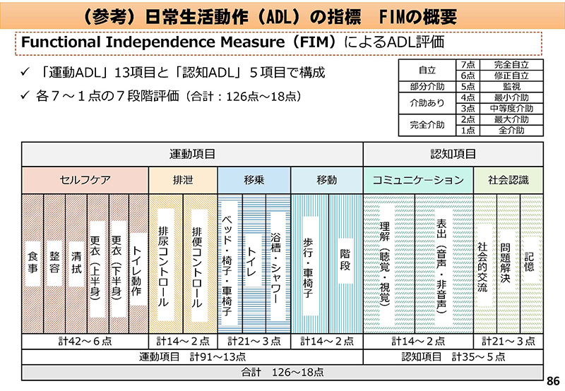 086_診療情報・指標等作業グループ報告_20190905中医協入院分科会