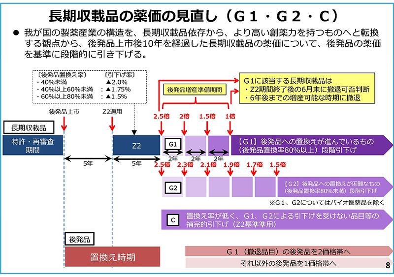 08_次期薬価制度改革について(その2)_20190925