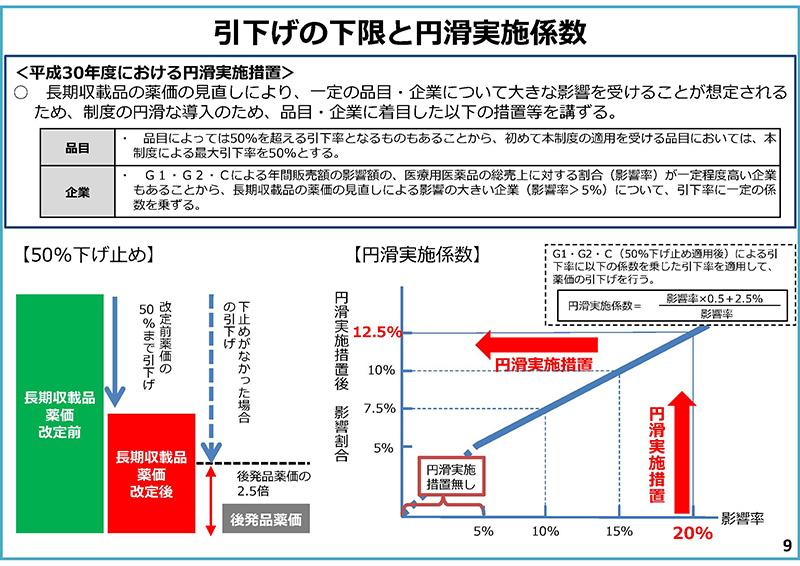 09_次期薬価制度改革について(その2)_20190925
