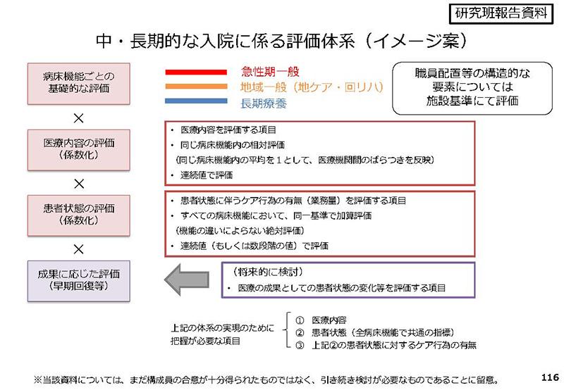 116_診療情報・指標等作業グループ報告_20190905中医協入院分科会