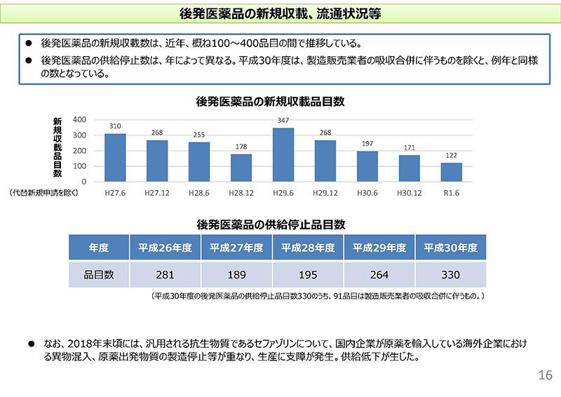 16_次期薬価制度改革について(その2)_20190925