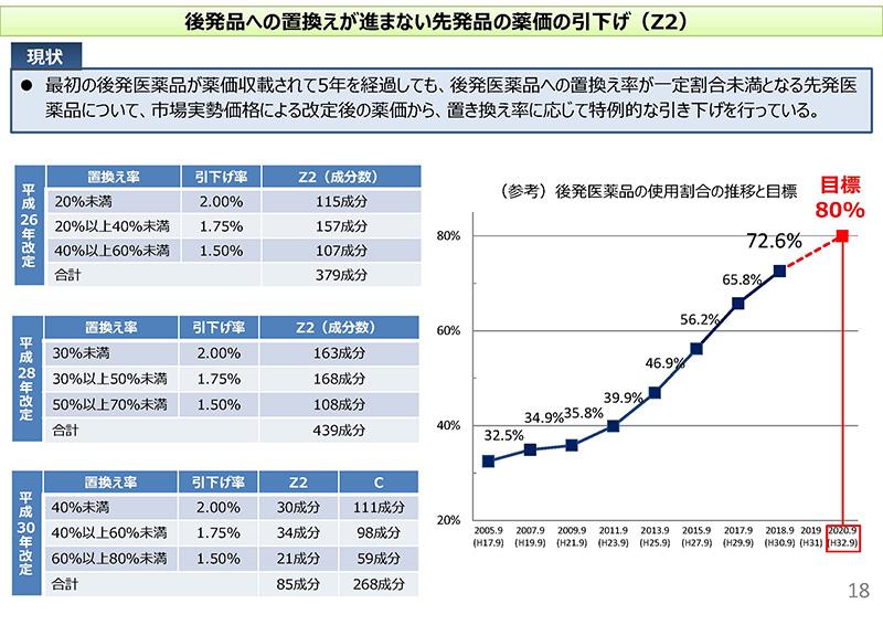 18_次期薬価制度改革について(その2)_20190925
