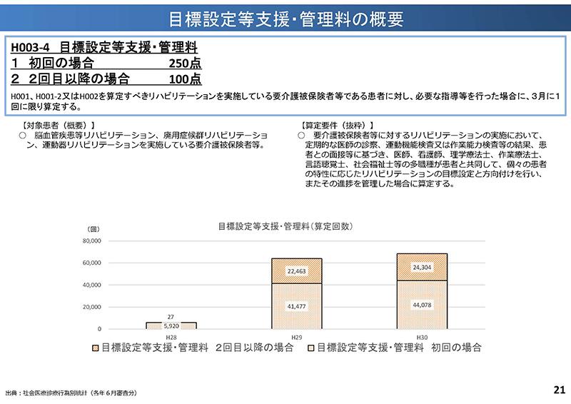 21_【中医協総会】個別事項(その1)_20190918