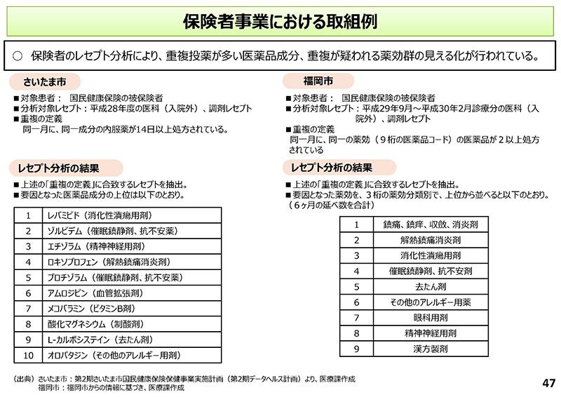 47_【中医協総会】個別事項(その1)_20190918