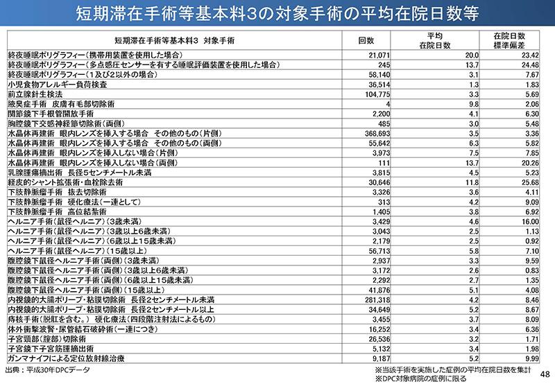 48_【入-1】入院分科会資料_20190919