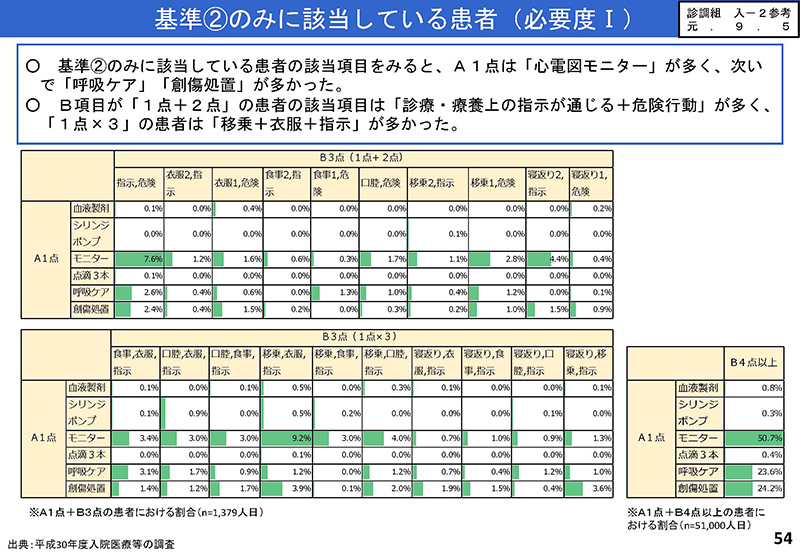 54_【入-1】入院分科会資料_20190919