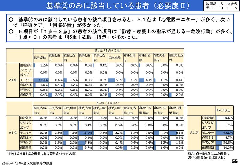55_【入-1】入院分科会資料_20190919