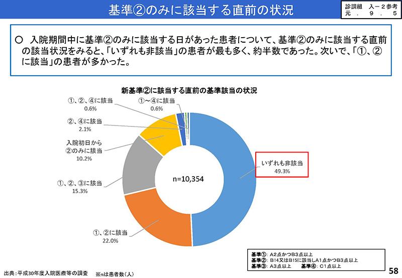 58_【入-1】入院分科会資料_20190919