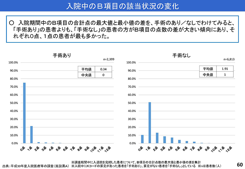 60_【入-1】入院分科会資料_20190919