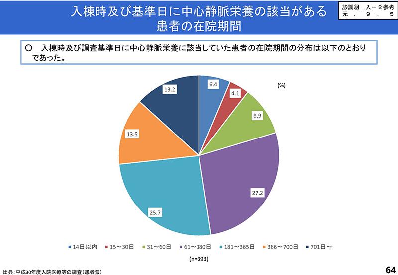 64_【入-1】入院分科会資料_20190919